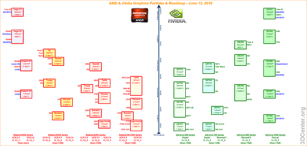 AMD & nVidia Graphics Portfolio & Roadmap (12. Juni 2016)