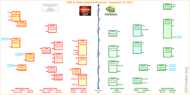 AMD & nVidia Portfolio & Grafikkarten-Roadmap – 30. September 2015