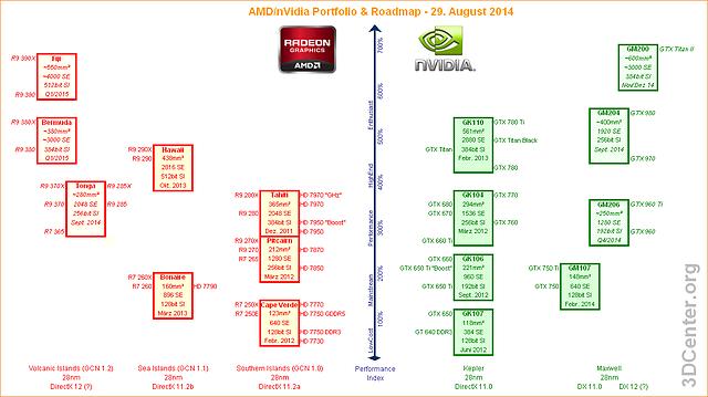 AMD/nVidia Grafikchip/-Grafikkarten-Portfolio & Roadmap - 29. August 2014