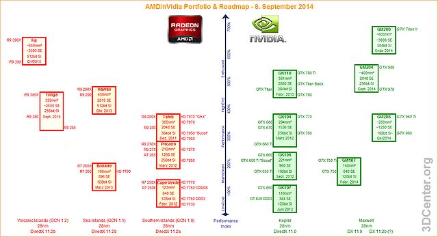 AMD/nVidia Grafikchip/Grafikkarten Portfolio & Roadmap - 8. September 2014