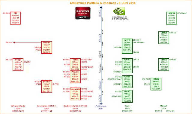 AMD/nVidia Portfolio & Roadmap - 8. Juni 2014