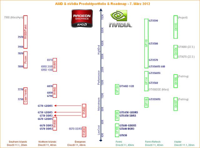 AMD & nVidia Produktportfolio & Roadmap (7. März 2012)