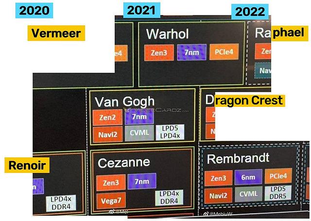 partielle AMD Prozessoren-Roadmap für (angeblich) 2020-2022 (aktualisiert)