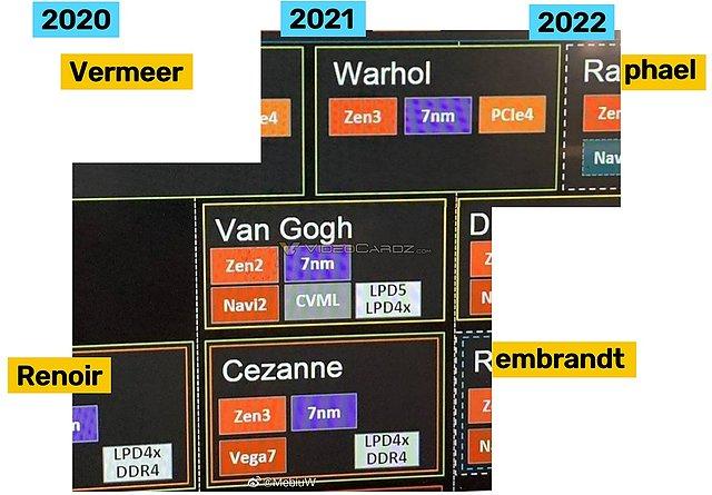 partielle AMD Prozessoren-Roadmap für (angeblich) 2020-2022