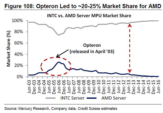 AMD vs. Intel: x86 Server-Prozessoren Marktanteile 2003-2016