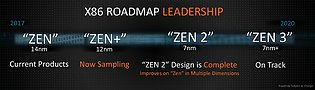 AMD Prozessor-Generationen Roadmap 2017-2020 (Januar 2018)