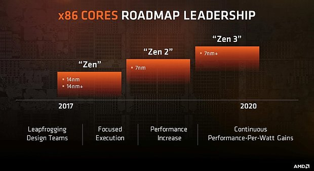 AMD x86-Cores Roadmap 2017-2020
