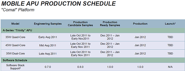 AMD Mobile-Prozessoren Roadmap 2011-2013, Teil 1