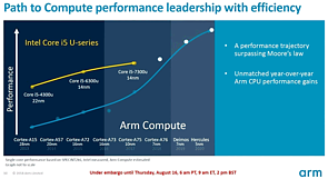 ARM CPU-Kern Roadmap 2013-2020