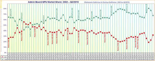 Marktanteile Grafikchips für Desktop-Grafikkarten von 2002 bis Q2/2019 (korrigiert)