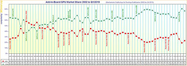 Marktanteile Grafikchips für Desktop-Grafikkarten von 2002 bis Q1/2019