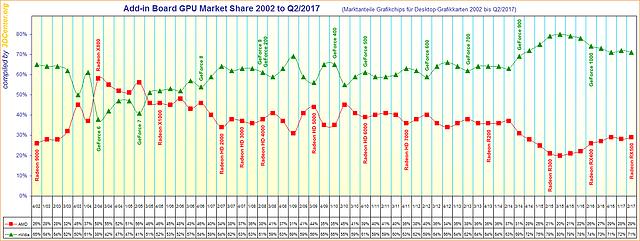 Marktanteile Grafikchips für Desktop-Grafikkarten von 2002 bis Q2/2017