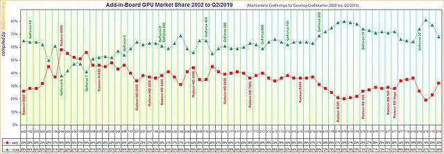 Marktanteile Grafikchips für Desktop-Grafikkarten von 2002 bis Q2/2019