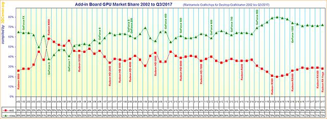 Marktanteile Grafikchips für Desktop-Grafikkarten von 2002 bis Q3/2017