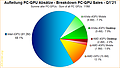 Aufteilung PC-GPU Absätze Q1/2021