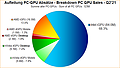 Aufteilung PC-GPU Absätze Q2/2021