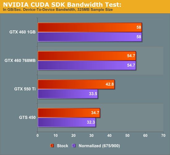 Bandbreite-Test der GeForce GTX 550 Ti