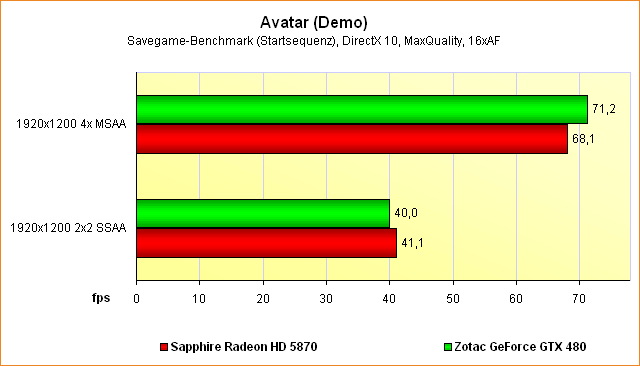 Supersampling-Benchmarks Avatar