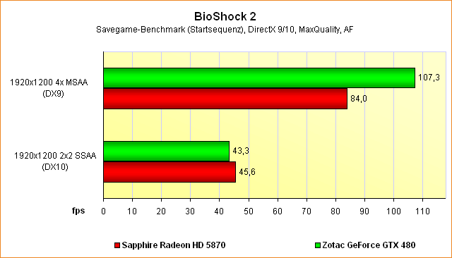 Supersampling-Benchmarks BioShock 2