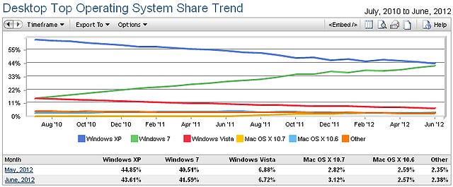 Betriebssystem-Verbreitung Juli 2010 bis Juni 2012 @ Netmarketshare