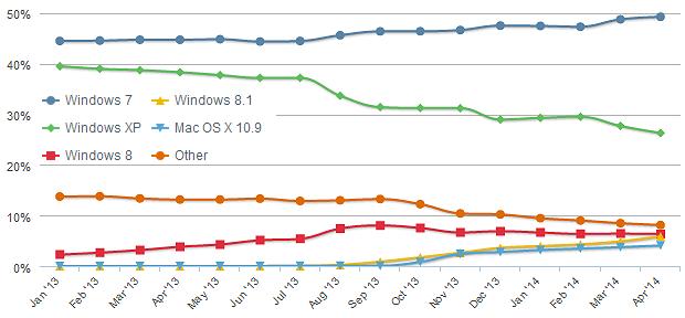 Betriebssysteme: Installierte Basis Januar 2013 bis April 2014
