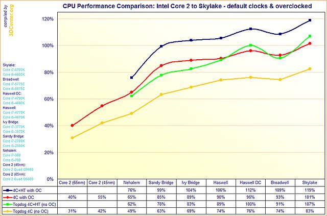 Performance-Überblick Intel-Prozessorenarchitekturen von Core 2 zu Skylake