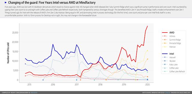 CPU-Verkäufe bei der Mindfactory 2015-2019