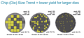 Chip Die Size Trend (by Micron)