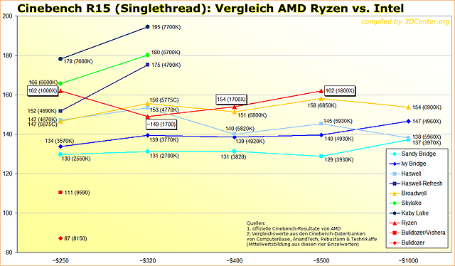Cinebench R15 Singlethread: Vergleich AMD Ryzen vs. Intel