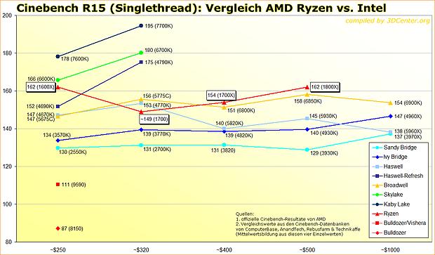 Cinebench R15 Singlethread: Vergleich AMD Ryzen vs. Intel