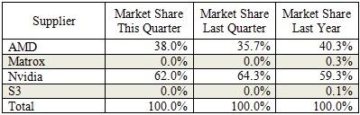 Desktop-Grafikkarten-Marktanteile im zweiten Quartal 2013