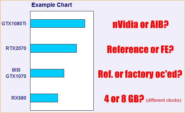Die Problematik der nicht eindeutigen Benchmark-Diagramme (Example Chart)