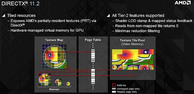 DirectX 11.2: Tier 1 & Tier 2