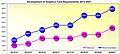 Entwicklung der Grafikkarten-Systemanforderungen 2013-2021