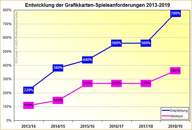 Entwicklung der Grafikkarten-Spieleanforderungen 2013-2019