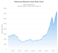 Ethereum Network Hash Rate Chart 2018-2021