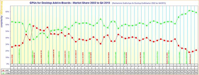 Marktanteile Grafikchips für Desktop-Grafikkarten 2002 bis Q4/2015