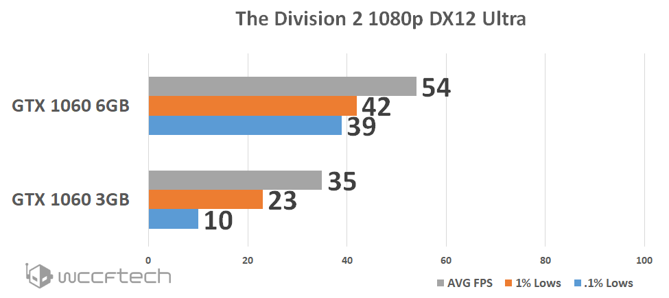 GeForce GTX 160 3GB vs. 6GB @ The Division 2