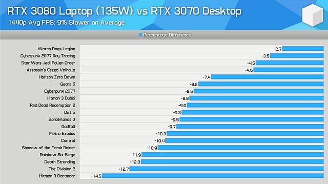 GeForce RTX 3080 Laptop vs. GeForce RTX 3070 Desktop (by Hardware Unboxed)