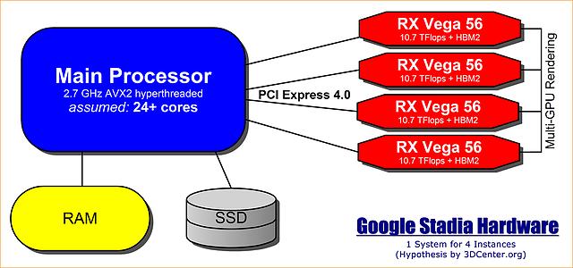 Google Stadia Hardware (Hypothesis)