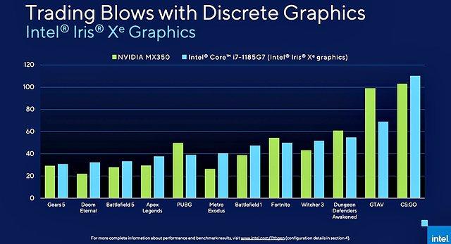 Grafik-Performance: Core i7-1185G7 (Xe-LP) vs. GeForce MX350