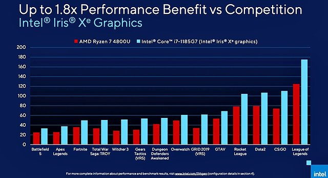 Grafik-Performance: Core i7-1185G7 (Xe-LP) vs. Ryzen 7 4800U (Vega 8)