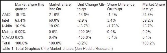 Grafikchip-Marktanteile im vierten Quartal 2012
