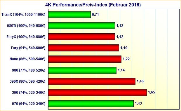 Grafikkarten 4K Performance/Preis-Index (Februar 2016)