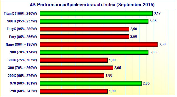 Grafikkarten 4K Performance/Spieleverbrauch-Index (September 2015)