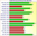 Grafikkarten FullHD Performance/Verbrauch-Index Mai 2018