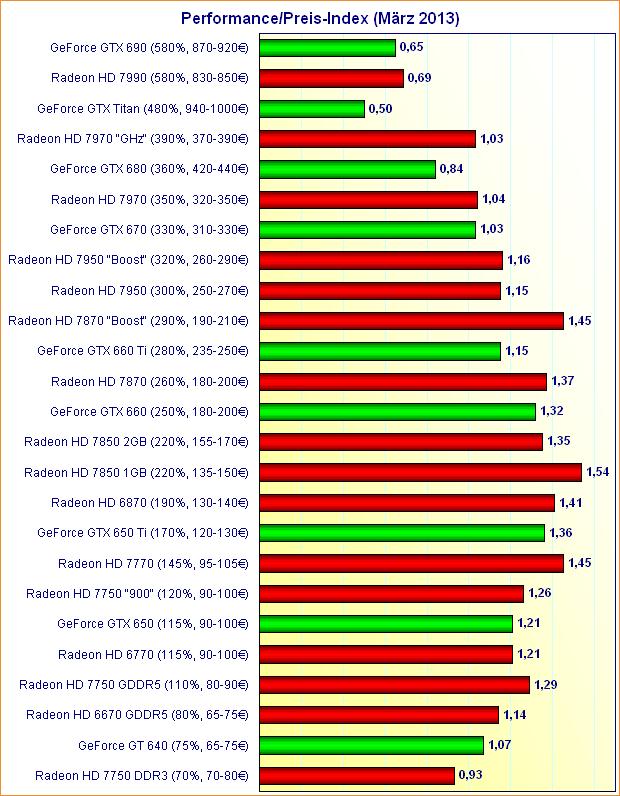 Grafikkarten Performance/Preis-Index (März 2013)