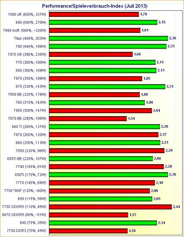 Grafikkarten Performance/Spieleverbrauch-Index (Juli 2013)