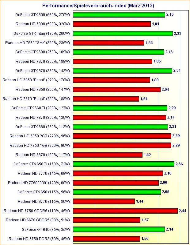 Grafikkarten Performance/Spieleverbrauch-Index (März 2013)