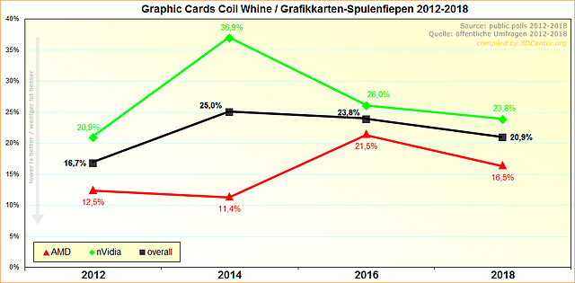 Grafikkarten-Spulenfiepen 2012-2018